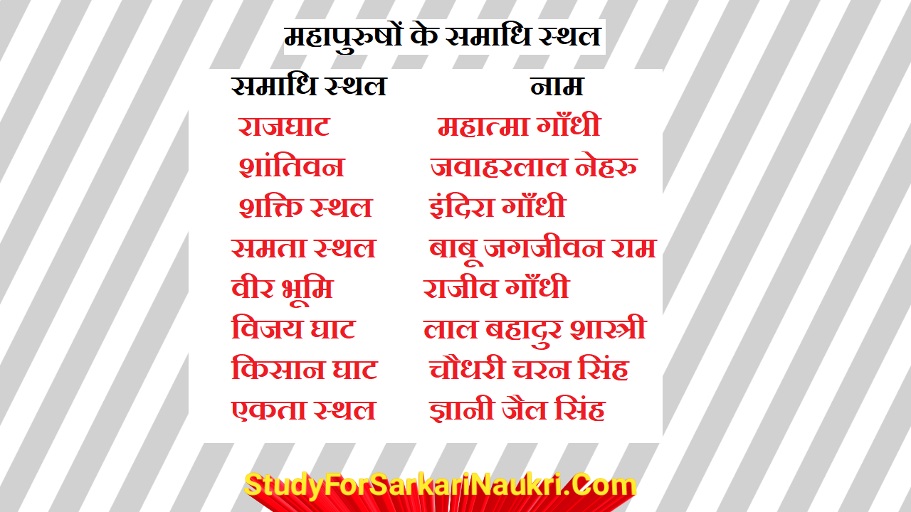 महापुरुषों के समाधि स्थल | rashtriya samadhi sthal |  samadhi sthal in hindi